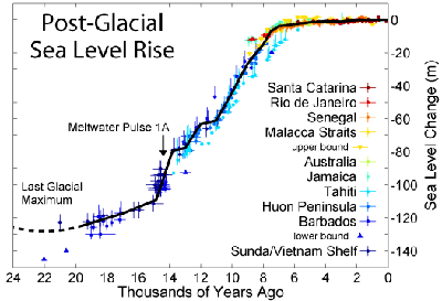 /images/Post-Glacial_Sea_Level.thumbnail.png
